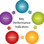 Which KPIs should you be measuring?